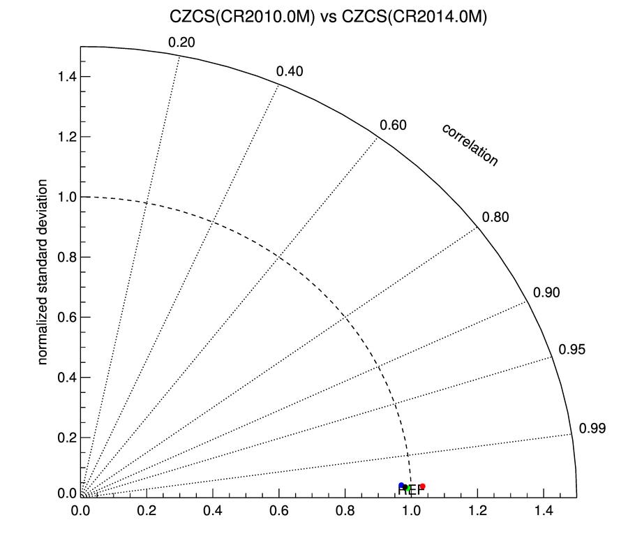 Czcs And Czcs Trend Statistics
